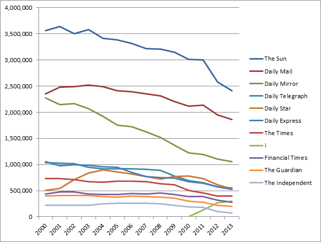 A chart showing the decline in print newspaper sales from 2000-2013