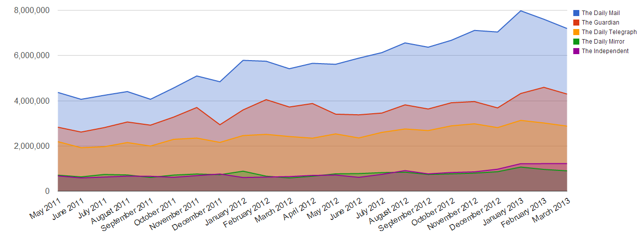 A chart showing the rise in traffic to digital news websites from May 2011 - March 2013